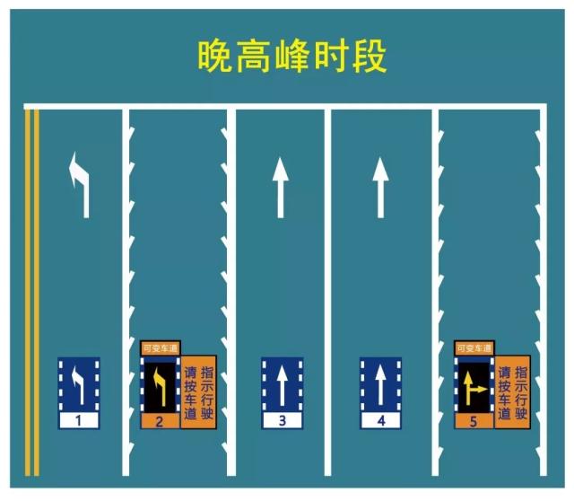 在正常时段,第2车道为直行车道,第5车道为右转车道.